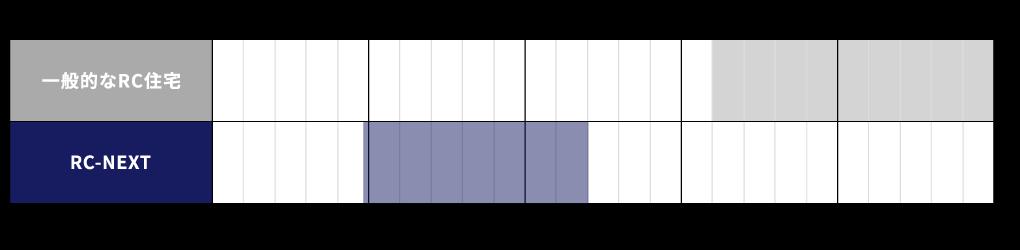 価格比較表